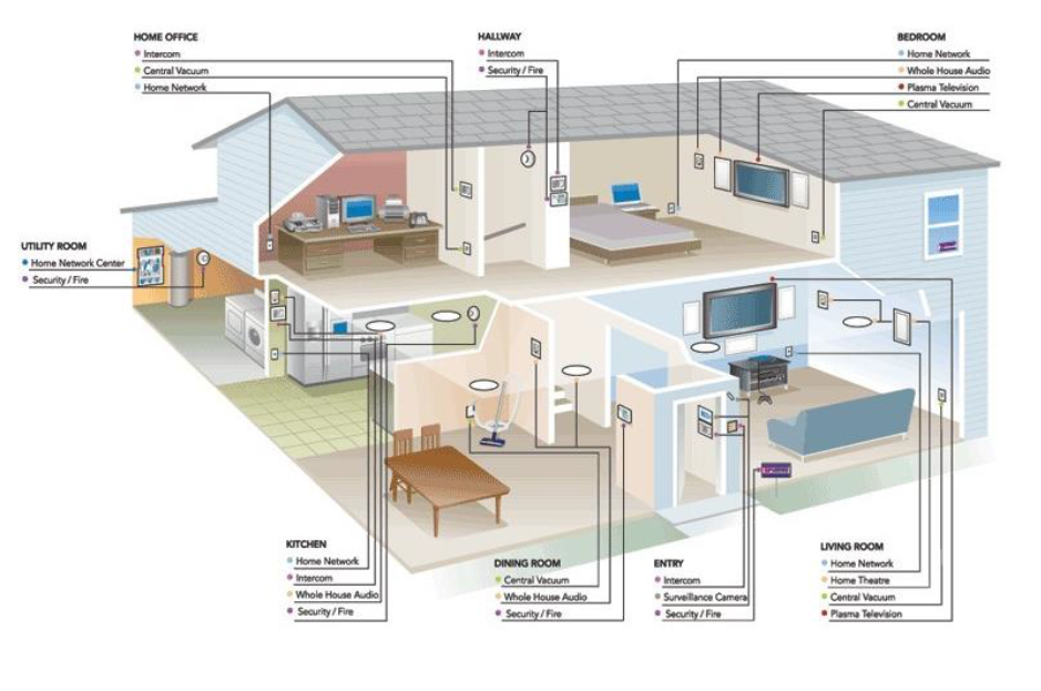 smarthome wiring diagrams with Inter  Of Things Intelligent Home on 5 In 1 Multifunction Sensor G4 Sb 5in1 Cl Gtin Upc Ean 0610696254016 likewise  furthermore Wired Doorbell Diagram Flashing Light additionally Electronic schematic additionally Slchowto16.