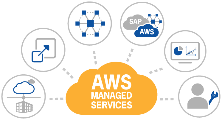 Amazon's New Feature AWS Managed Services