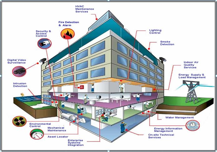A Building Energy Analytics System