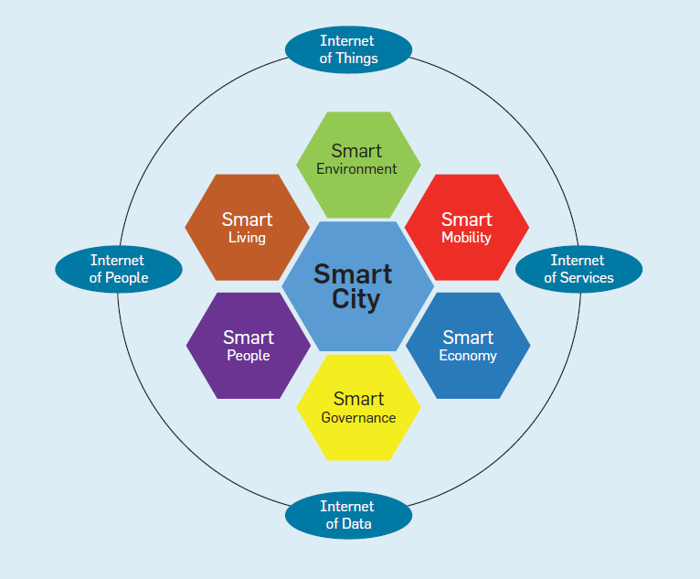 Critical issues Facing by Smart City Developers