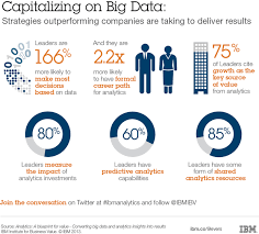 How to Get Business Value From Big Data Analytics 1