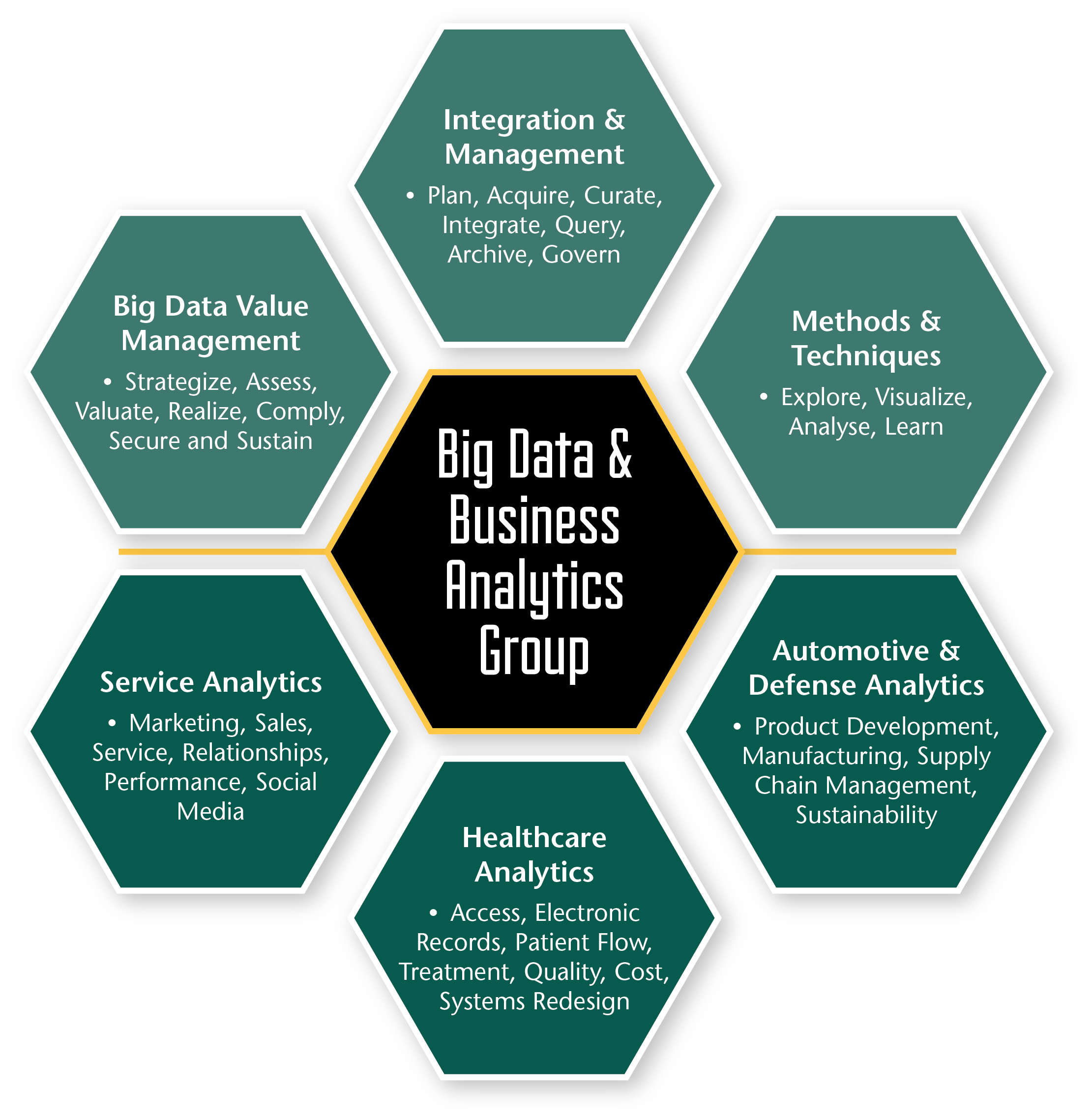 How to Get Business Value From Big Data Analytics 2