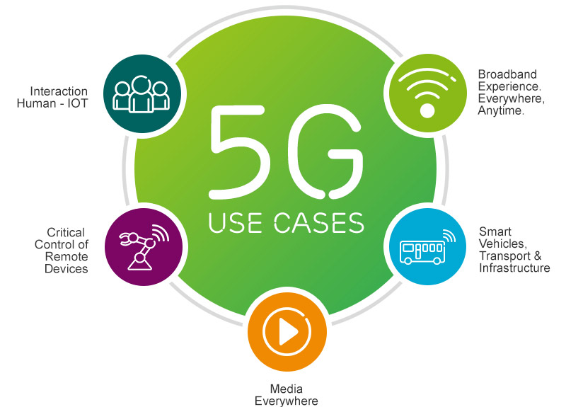 is 5G really the future2