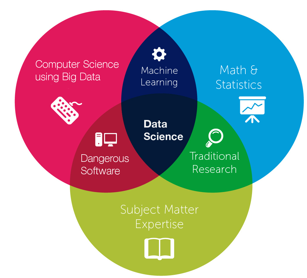 difference of data science  machine learning