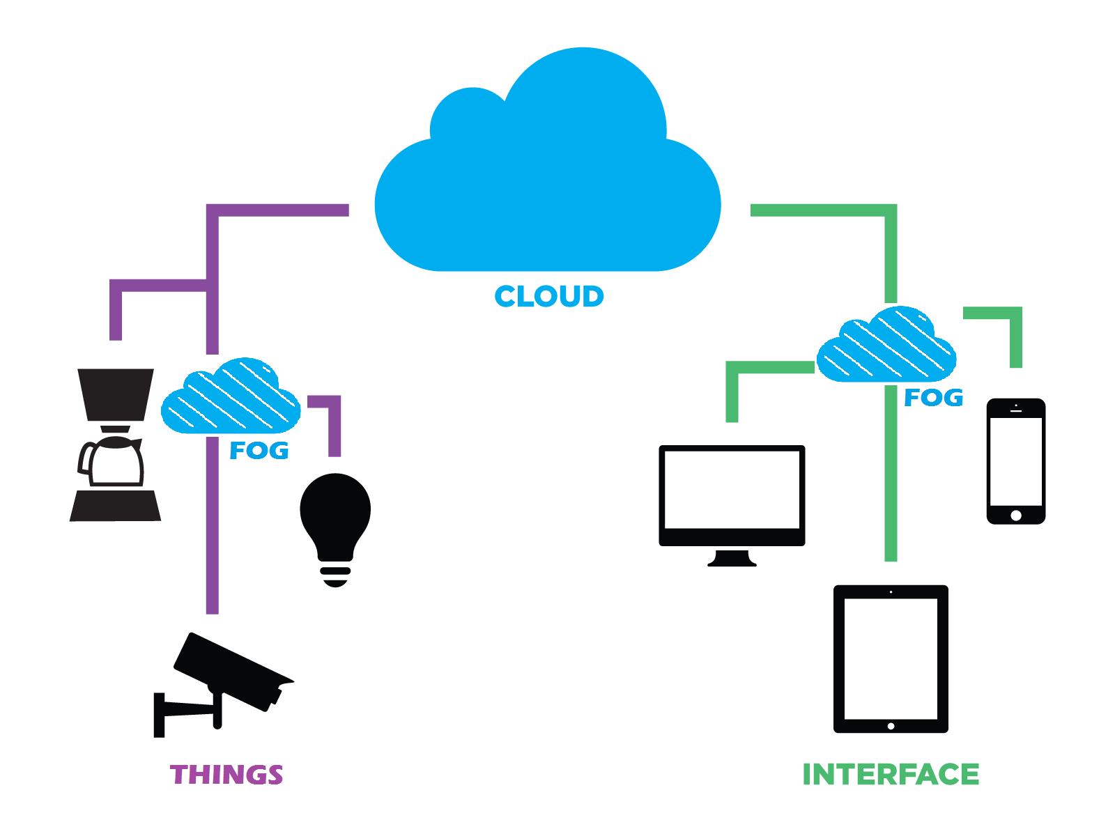Fog computing' could be more important than the cloud