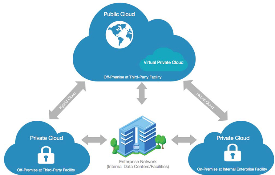 Virtual private clouds offer an alternative to on-premises computing2