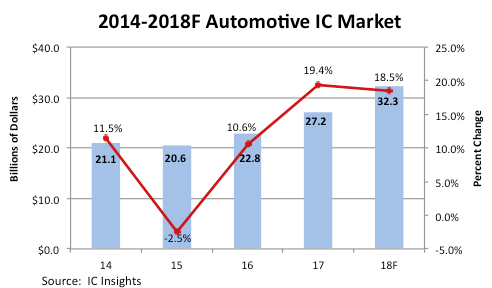 Automotive Chip Market Hits All Time HIGH 1