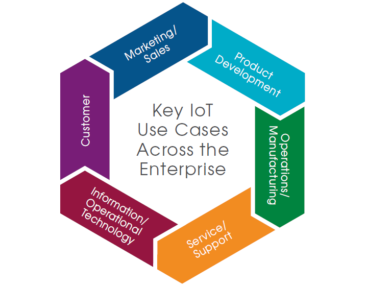 Internet of Things: Where Does the Data Go?