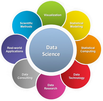 The Art of Data Science Integration