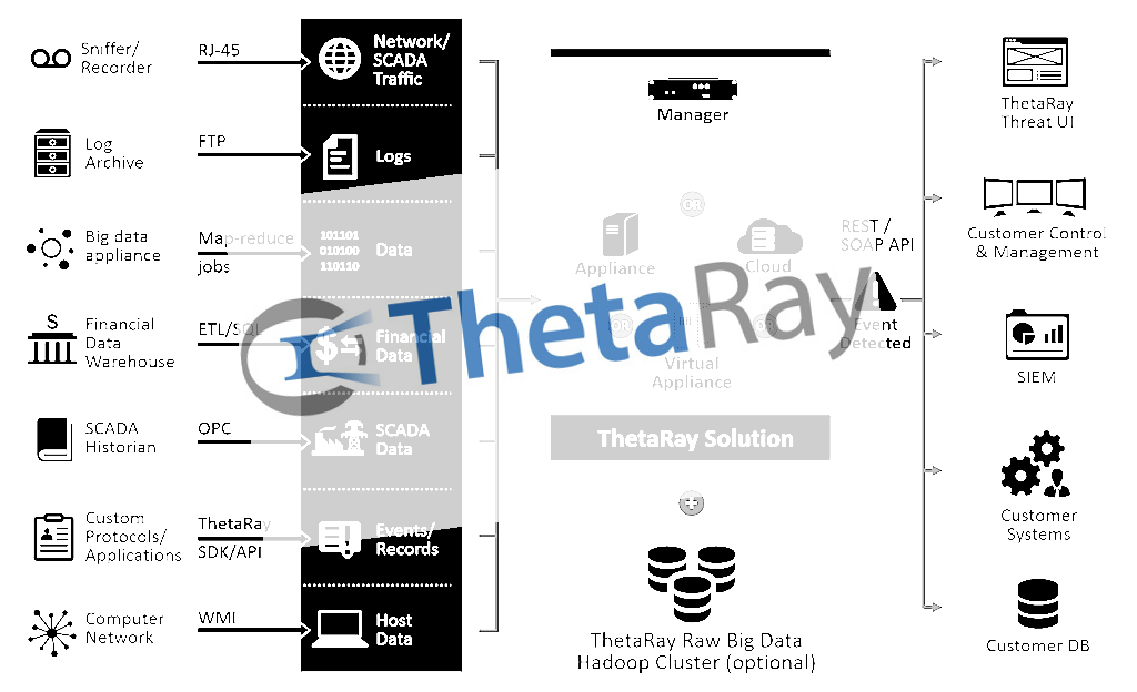AI-powered cybersecurity venture ThetaRay $30 Million 6