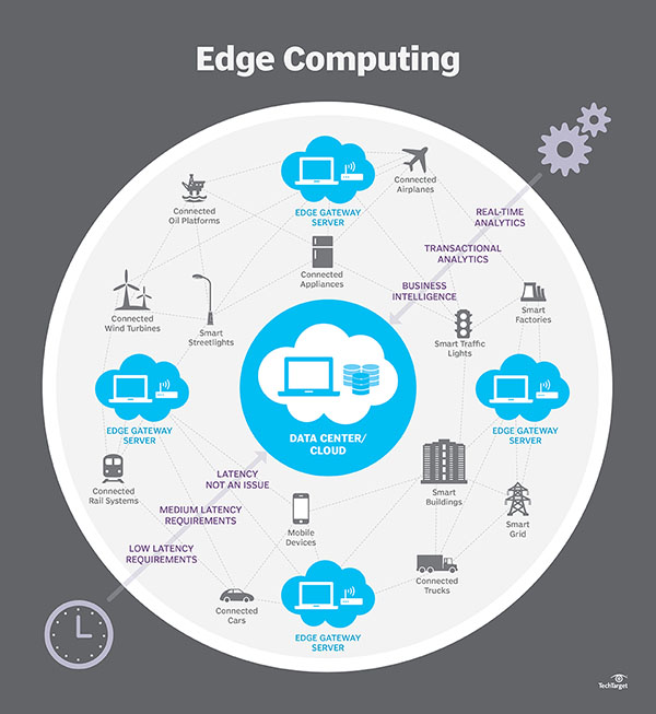 What is edge computing