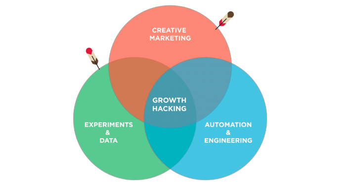 What is growth hacking and how it can benefit your business 1