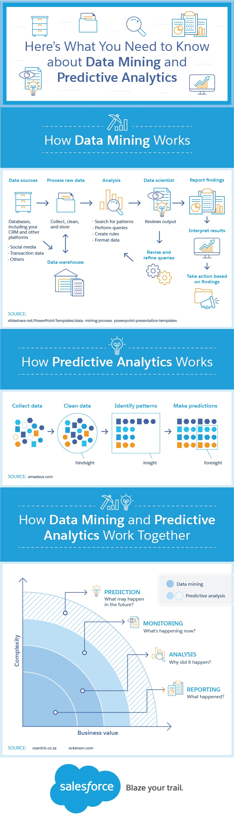 Know About Data Mining & Predictive Analytics - Infographic 1
