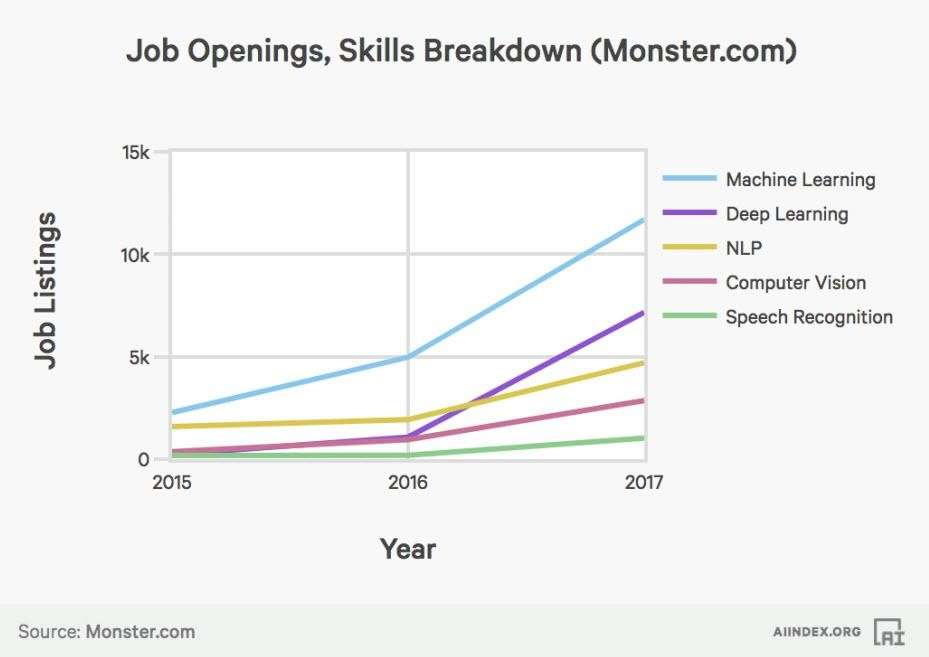 Guide on How to Become a Machine Learning Engineer 1