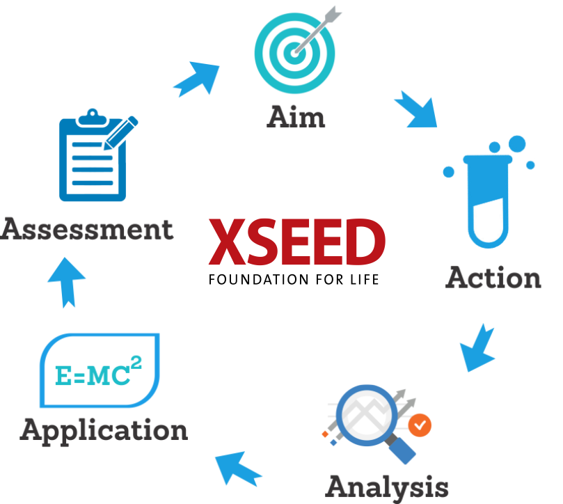 XSEED Education acquires India's EdTech Startup Report Bee 12