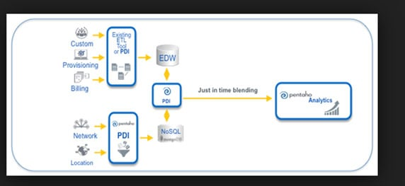 Pentaho Self Service - One tool for entire data pipeline 5