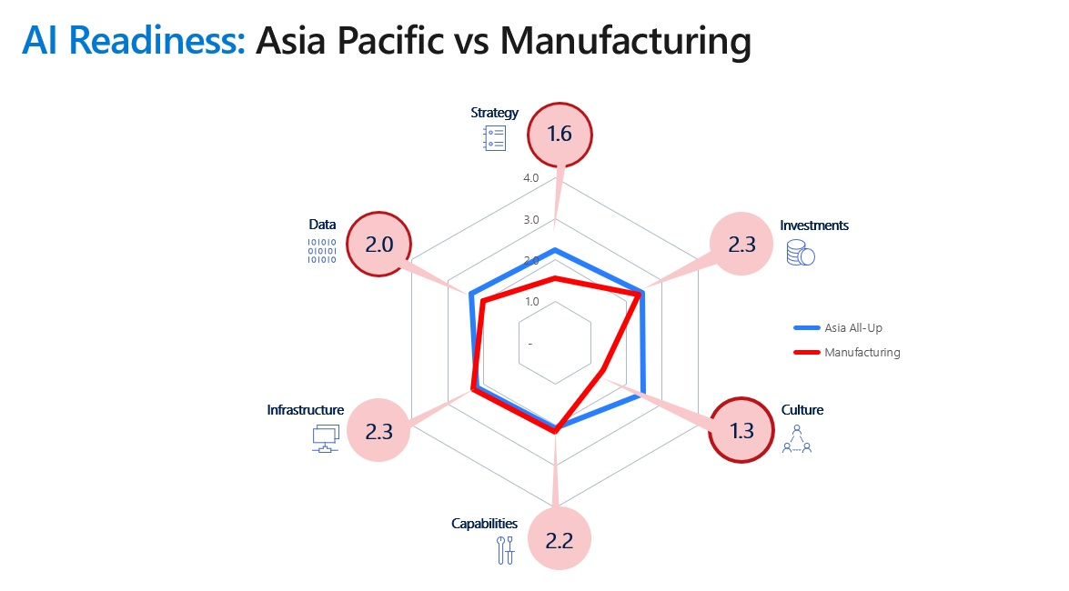 Artificial intelligence Is Doubling Competitiveness for Manufacturers 2