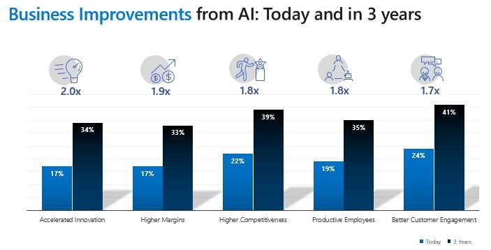 Artificial intelligence Is Doubling Competitiveness for Manufacturers 1