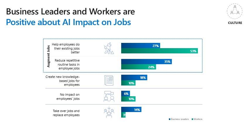 Artificial intelligence Is Doubling Competitiveness for Manufacturers 3