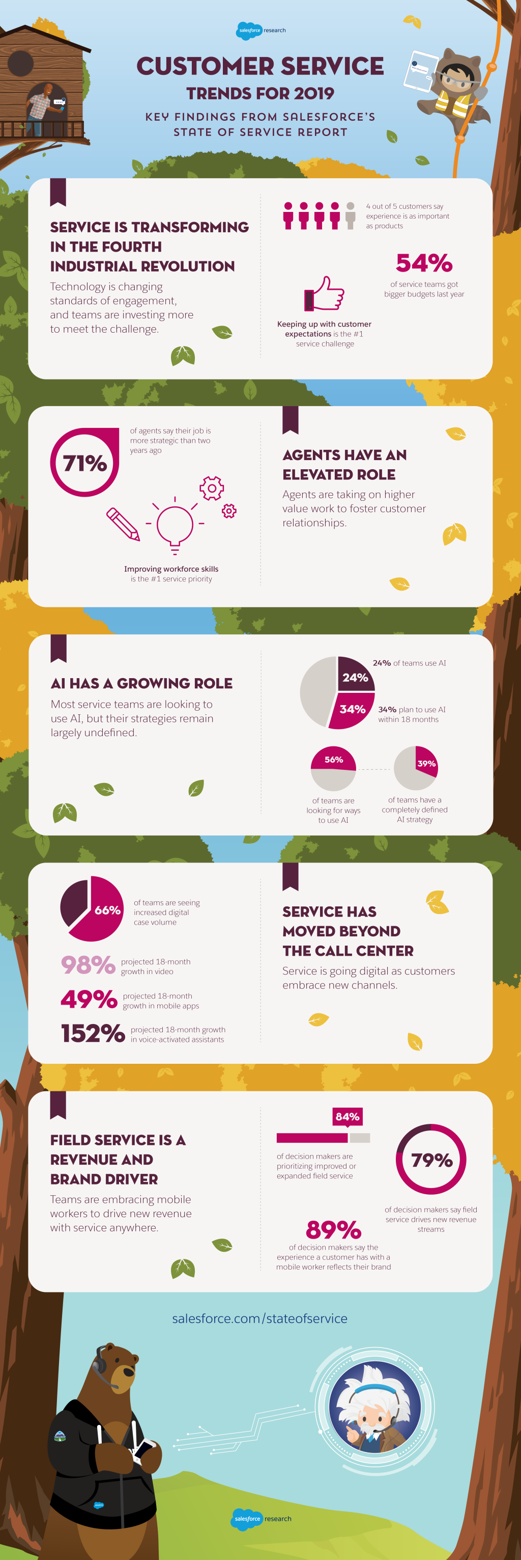 Infographics by Salesforce on Customer Service Trends Are Changing in 2019