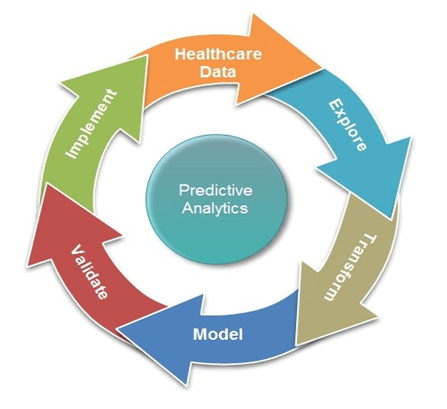 5 Modern Use Cases of Predictive Analytics for Quality Healthcare 2