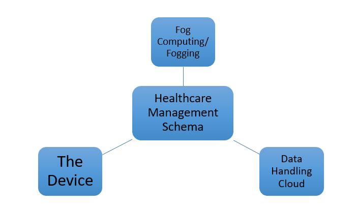 IoT Implementation In Healthcare Sector 2