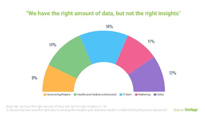 IT and Tech Industry are Least Likely to Gain Business Insights from Big Data 1