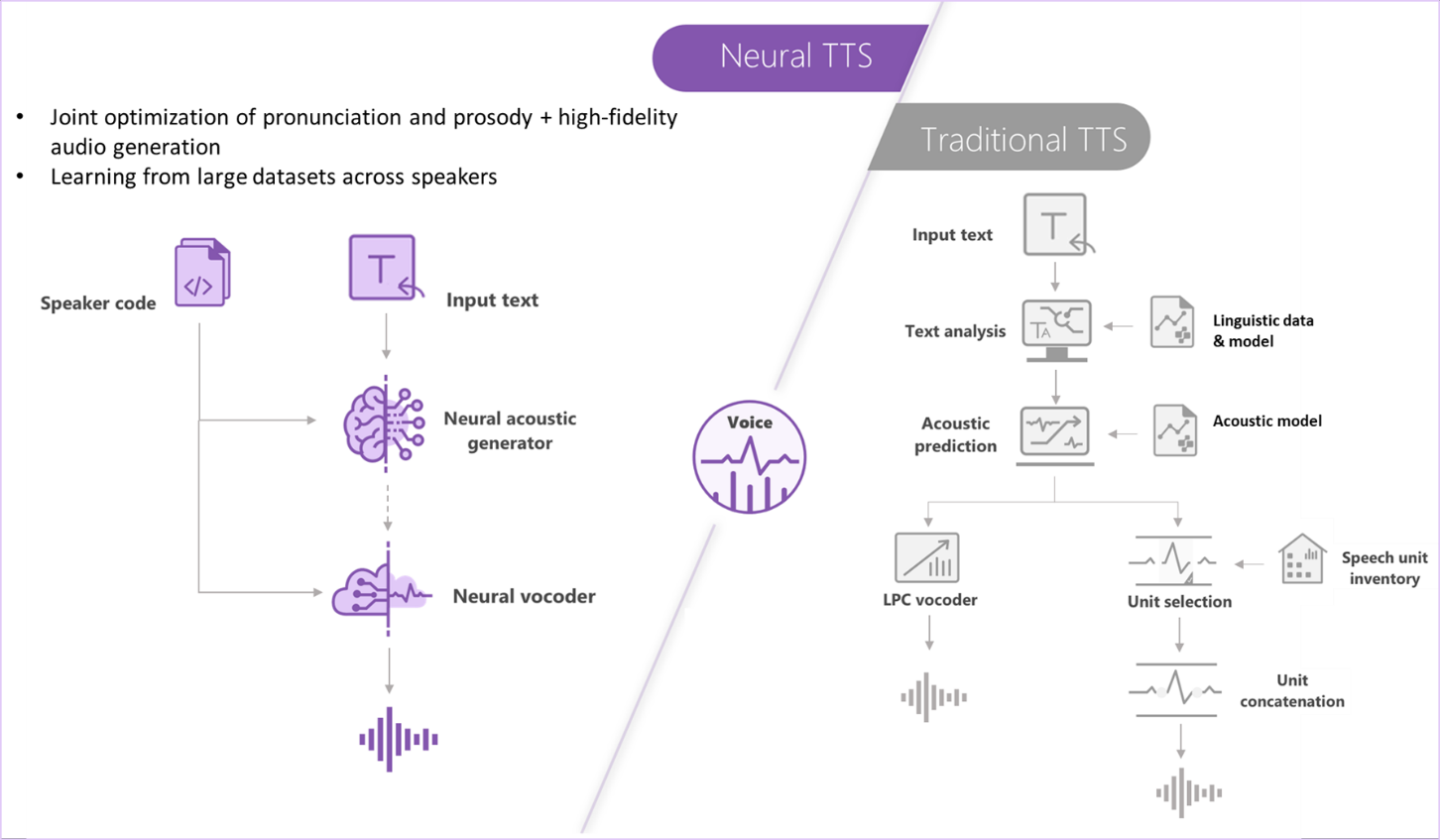 Neural TTS vs Traditional TTS
