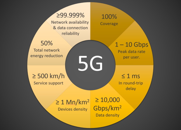 5G Data astorage requirements