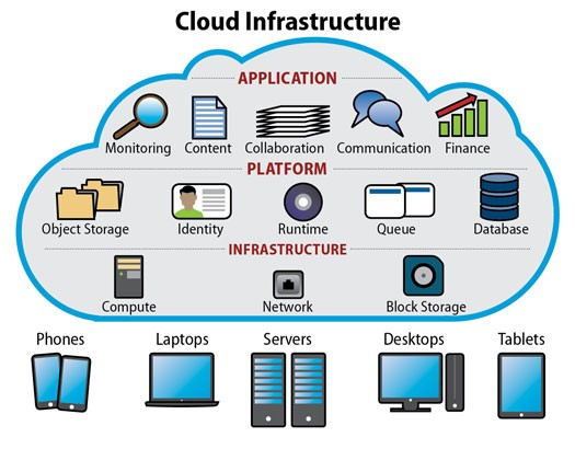 Cloud Infrastructure with 5G