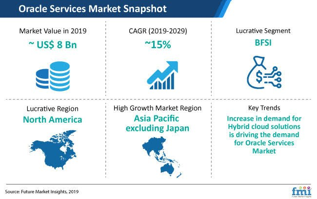Oracle service Market