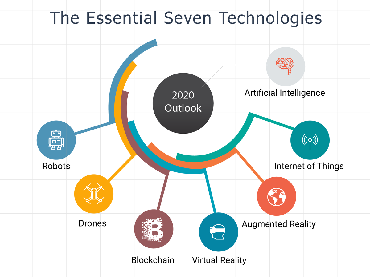 The seven essential technologies in 2020 - Artificial Intelligence | Internet of Things | Augmented Reality | Virtual Reality | Blockchain | Drones | Robots