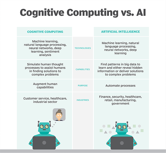 10 Myths and Reality of Artificial Intelligence 4