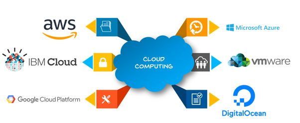 Top 10 Cloud Computing Challenges in 2020 7