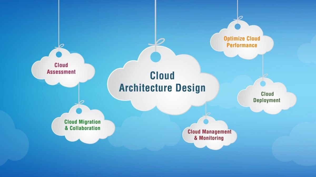 Top 10 Cloud Computing Challenges in 2020 3