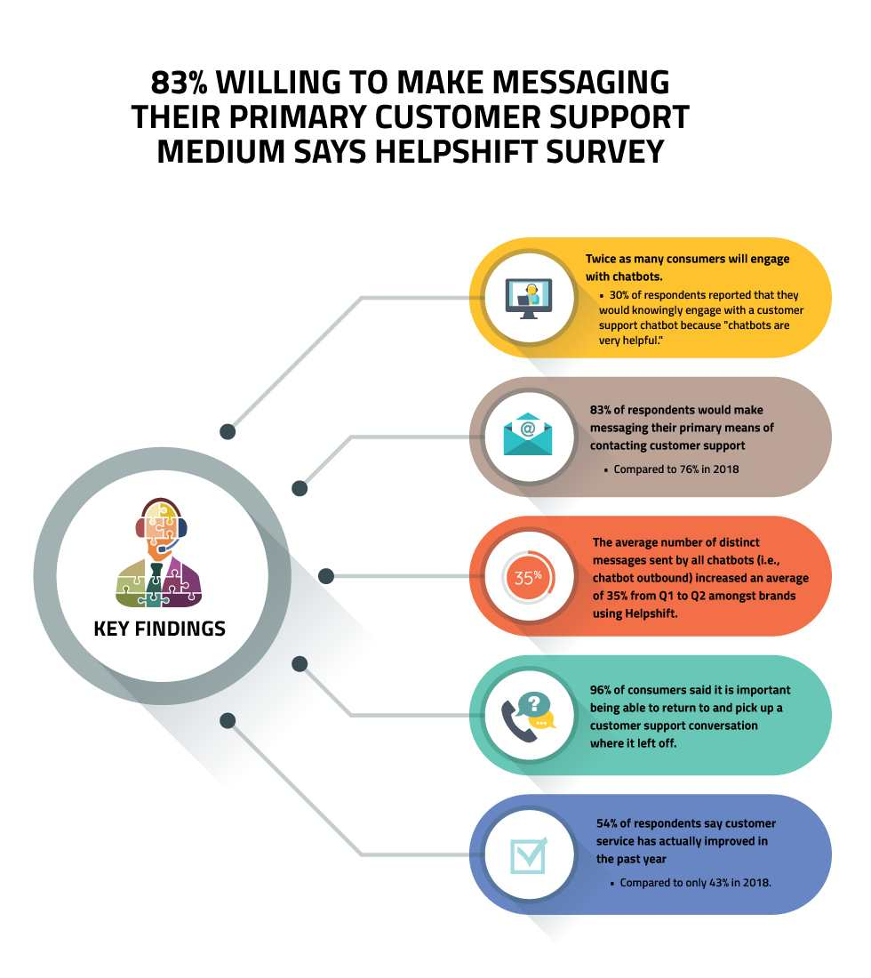 Consumers are Willing to Make Messaging As Primary Support: Helpshift Survey 1