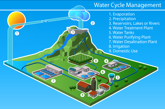 Water Management using green IOT