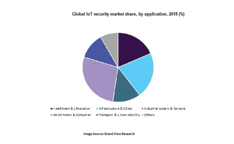 Growing need for IoT Security across various verticals 2