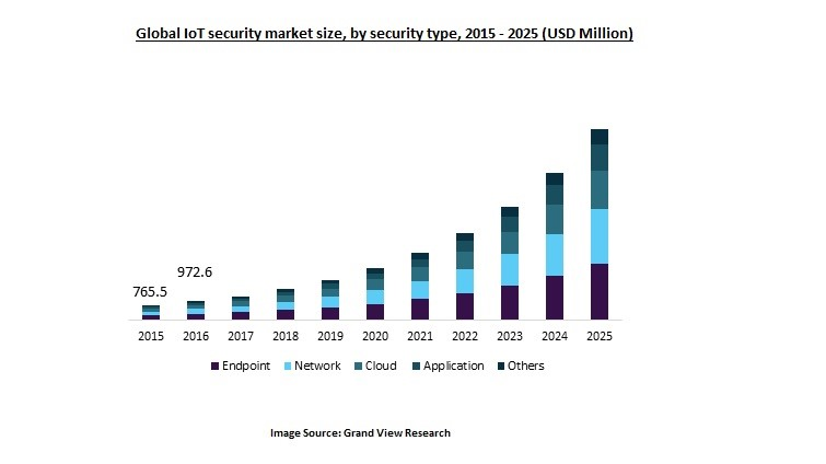 Growing need for IoT Security across various verticals 1