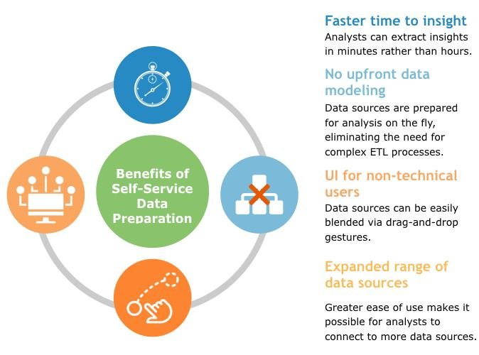 What is SSDP and Can it Truly Make Analytics Self-Serve? 1