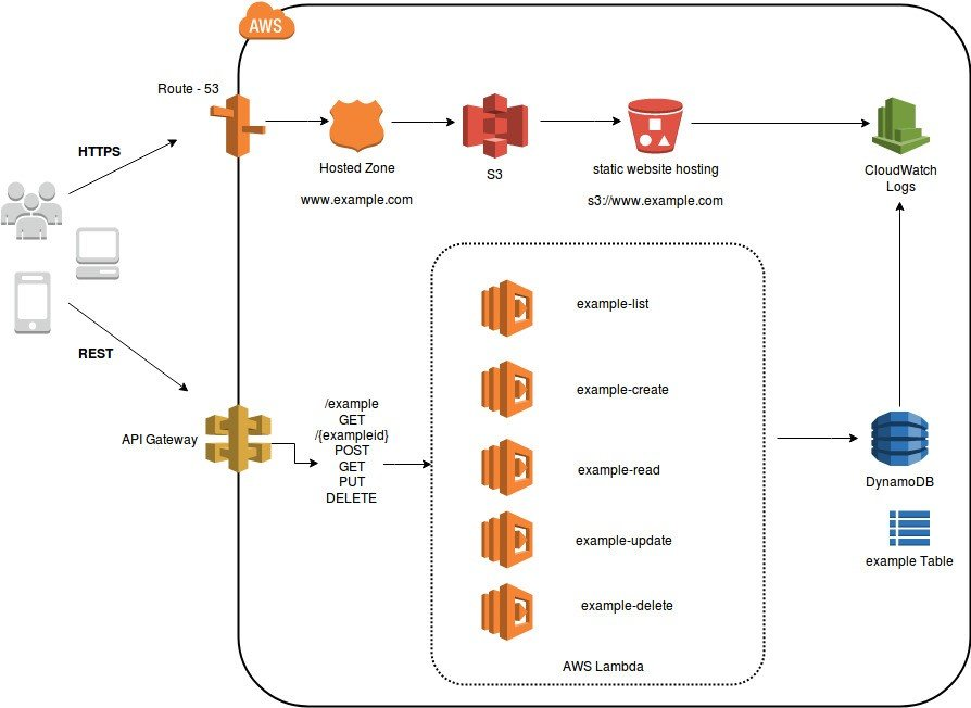 Implementing Serverless Microservices Architecture on AWS 1