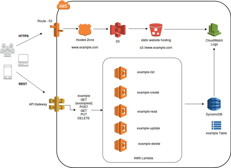 Implementing Serverless Microservices Architecture on AWS 2