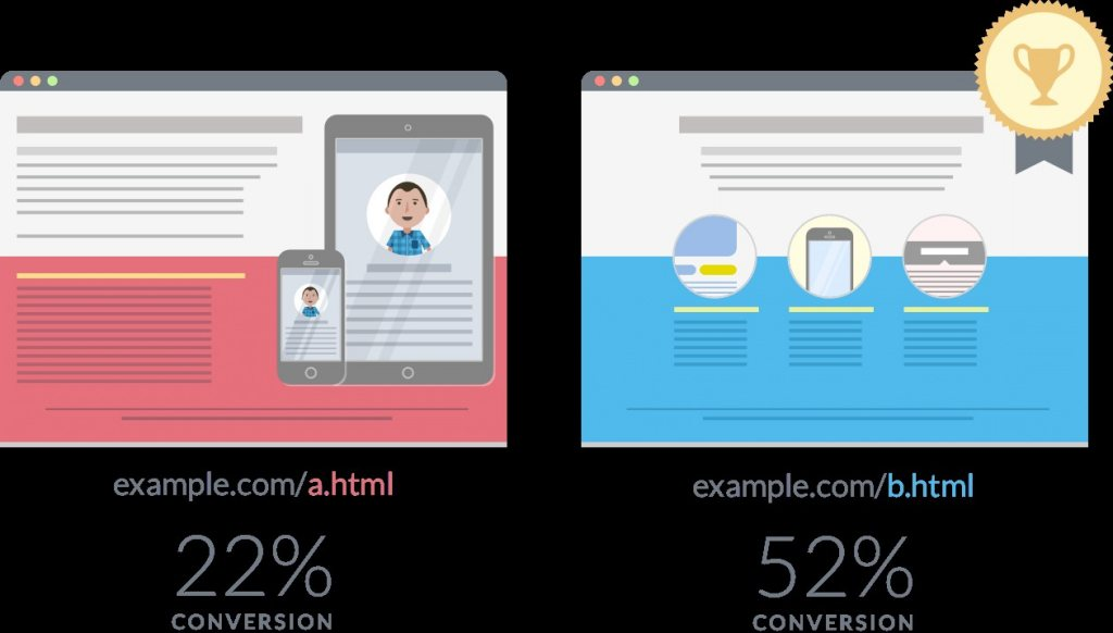 7 Best A/B Testing Tools Every Digital Marketer Should Try 2