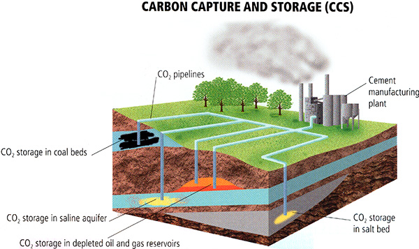 How Technology can help in CO2 Capture 2