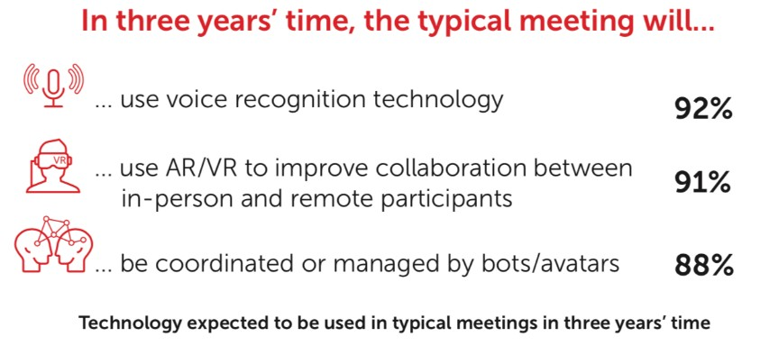 """""""Future of Meetings"""" Research by Barco and Savanta 5"""