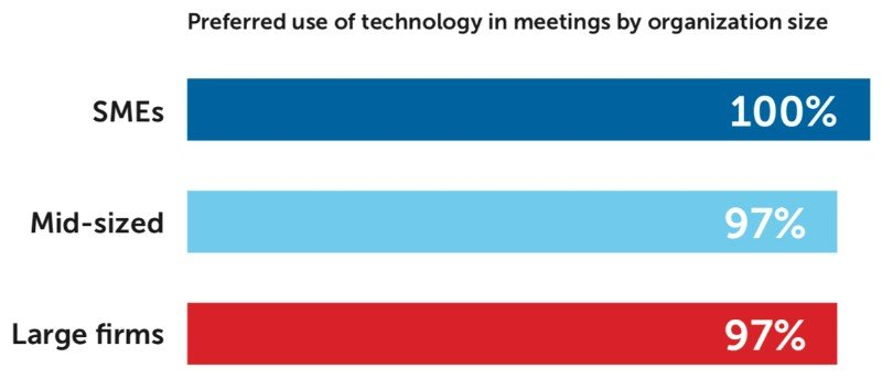 """""""Future of Meetings"""" Research by Barco and Savanta 1"""