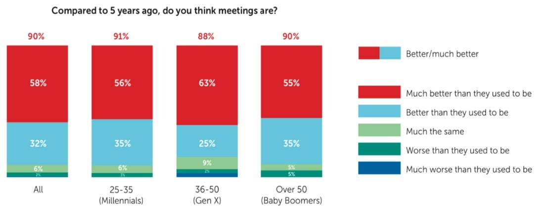 """""""Future of Meetings"""" Research by Barco and Savanta 2"""