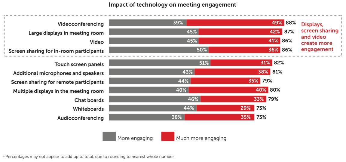 """""""Future of Meetings"""" Research by Barco and Savanta 3"""