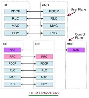 Selecting Right Low Power Wide Area Network technology 3