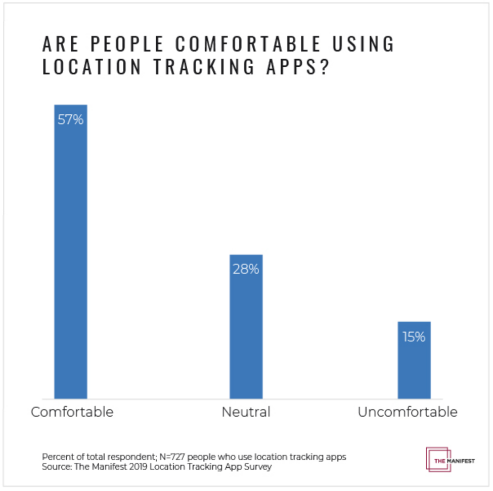 Are People Comfortable with Location Tracking Apps